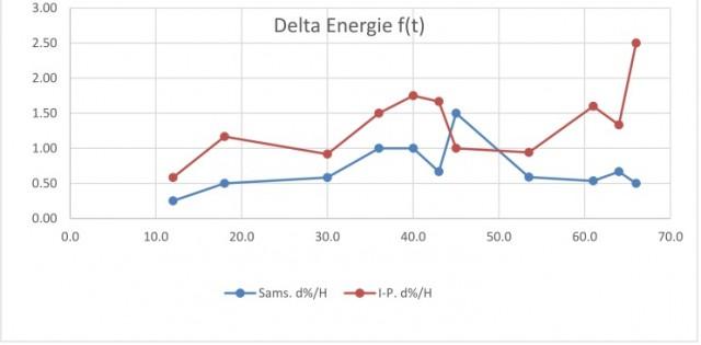 courbe_delta